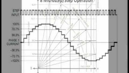 montando una cnc microstepping 5e85116778294 - Electrogeek